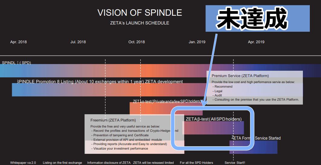 スピンドルのロードマップ_