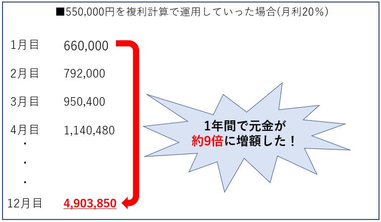 WoToken月利計算