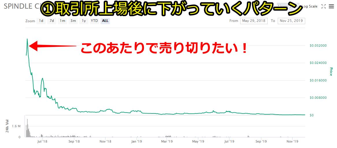 アトミックコイン上場後のチャート予想1