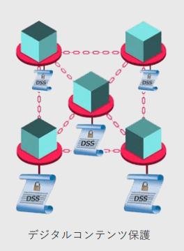 アソビコインデジタルコンテンツの保護