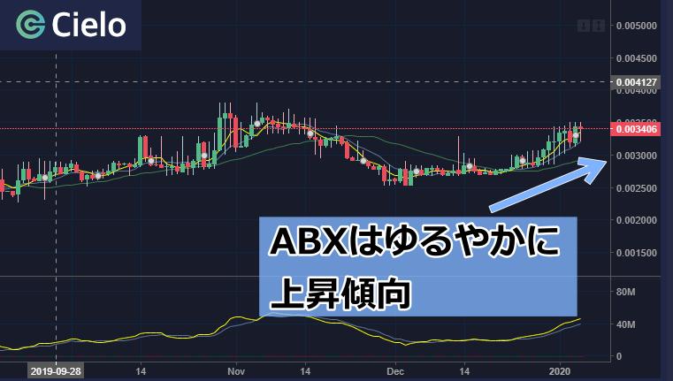 アソビコインチャート