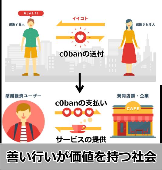 c0ban感謝経済の説明