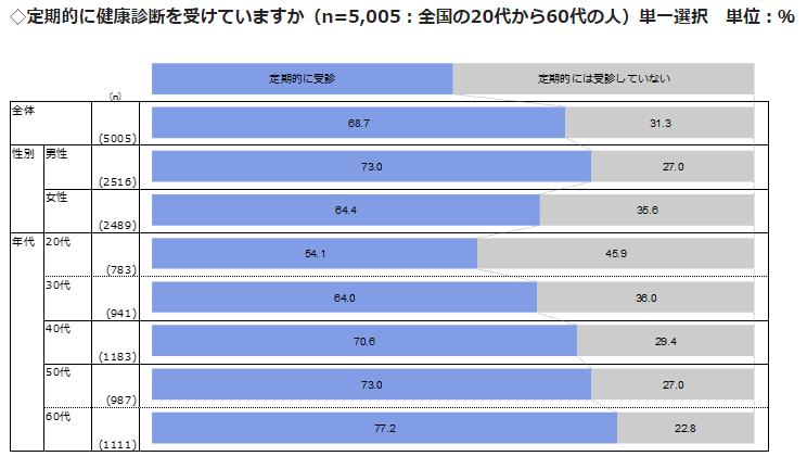 ウェルネストークン健康診断のチャート