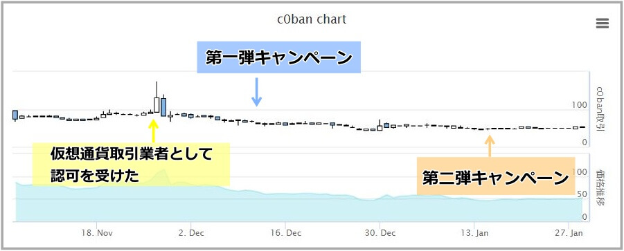 c0banチャート