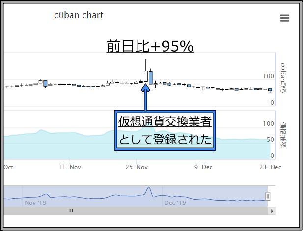 c0ban仮想通貨交換業者登録