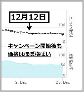 c0banキャンペーン後のチャート