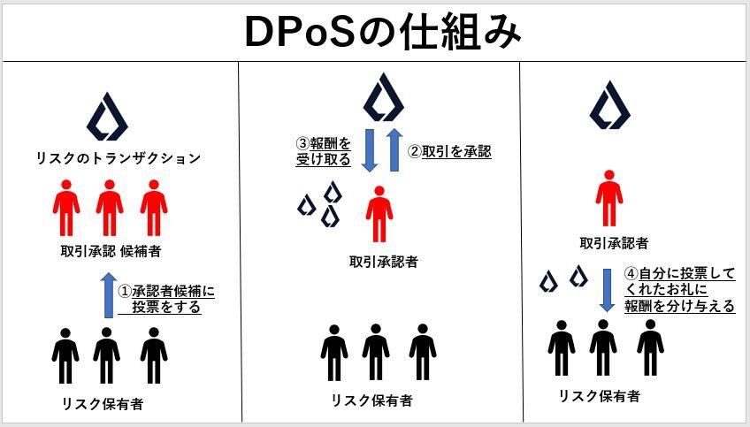 DPoSの仕組み
