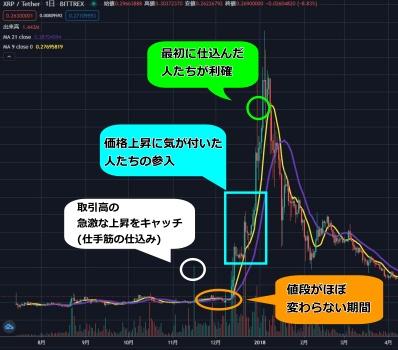 仮想通貨のチャート形成