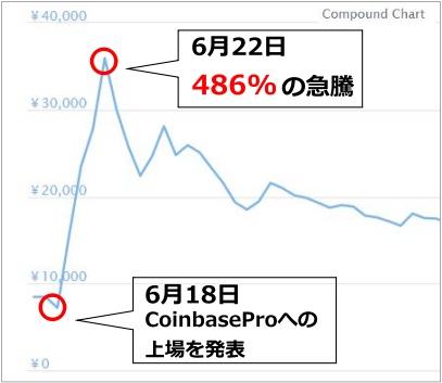 仮想通貨COMPのチャート