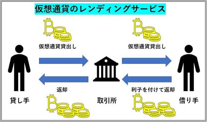 仮想通貨レンディングサービスの仕組み