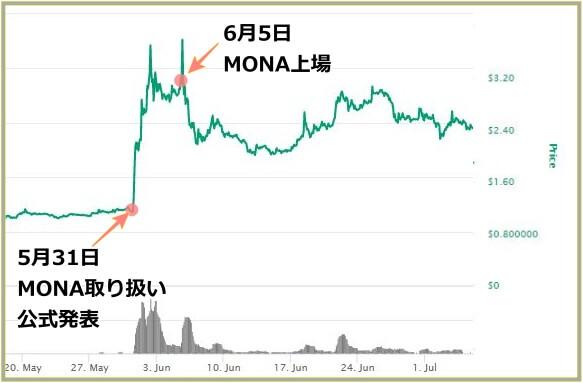 MONAコインチャート