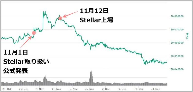 Stellarチャート