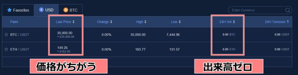 ATC Exchangeの通貨価格
