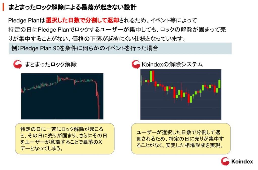 KOINDEX-徐々にロック解除