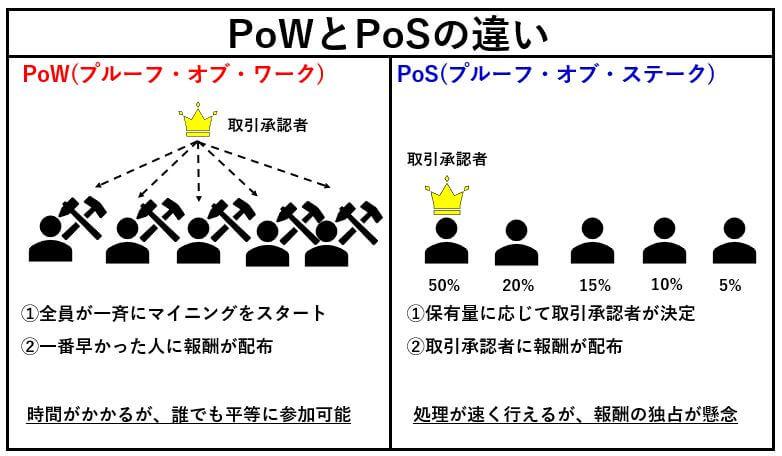 POWとPOSの違い