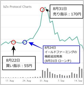 BZRXのチャート