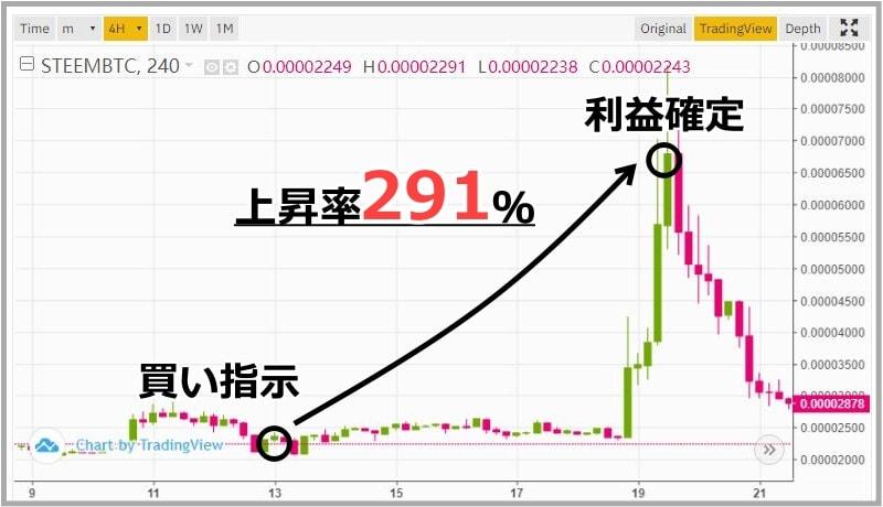 仮想通貨STEEMのチャート