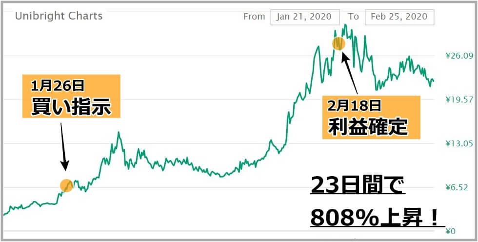 仮想通貨UBTのチャート