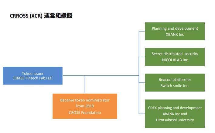 クロスエクスチェンジの組織体制
