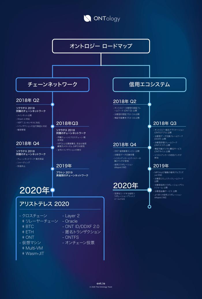 オントロジー-ロードマップ