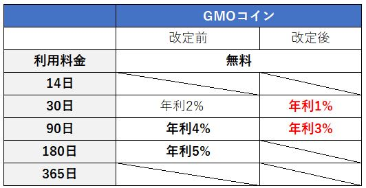 GMOコイン利率