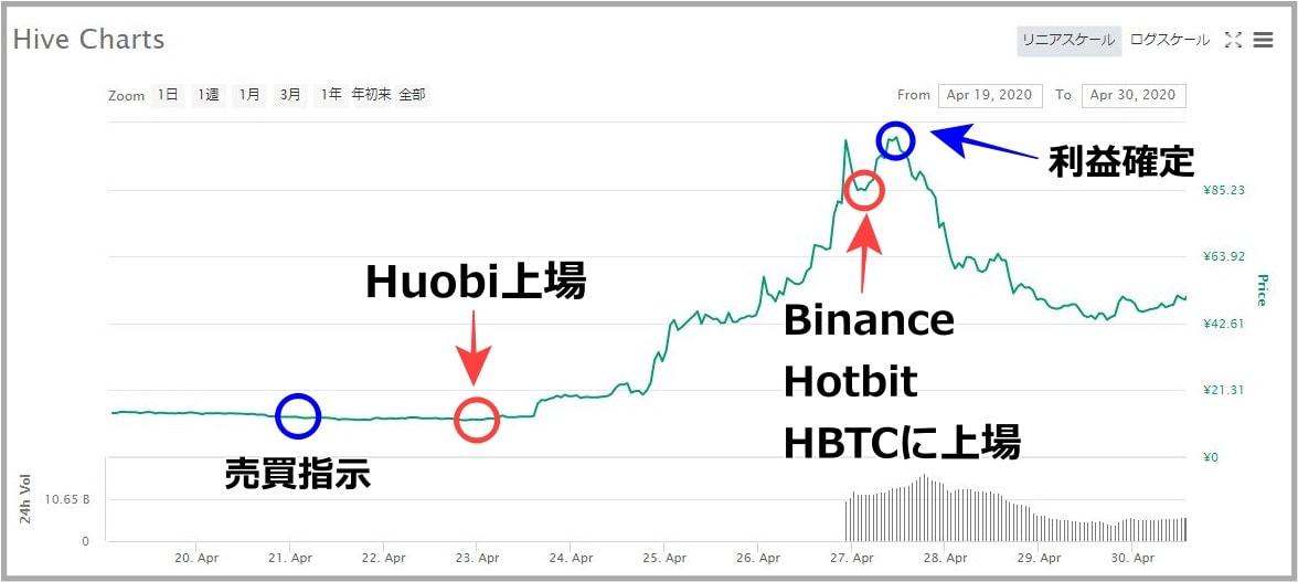 仮想通貨HIVEのチャート