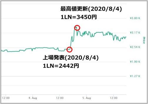 LINKのチャート