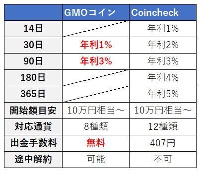 GMOコインコインチェック比較