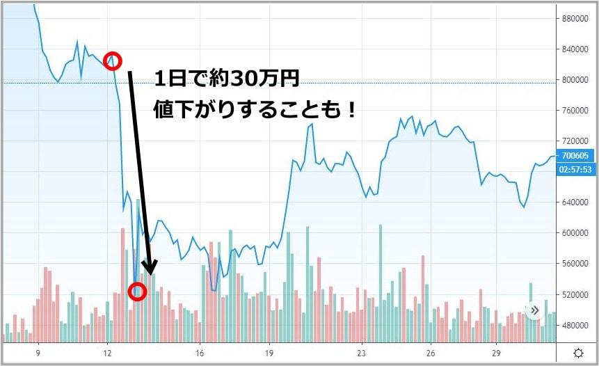 ビットコインの下落