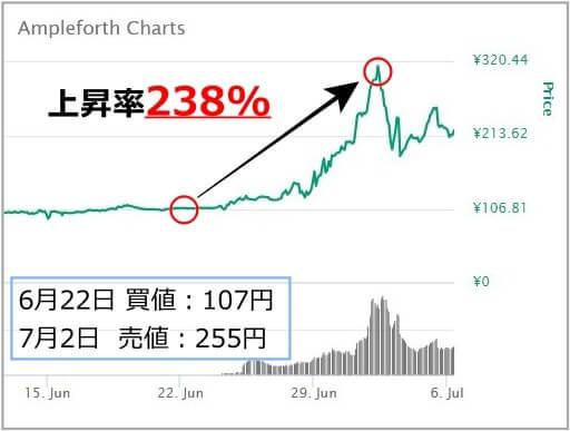 仮想通貨AMPLのチャート