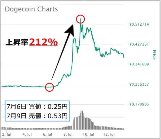 仮想通貨DOGEのチャート