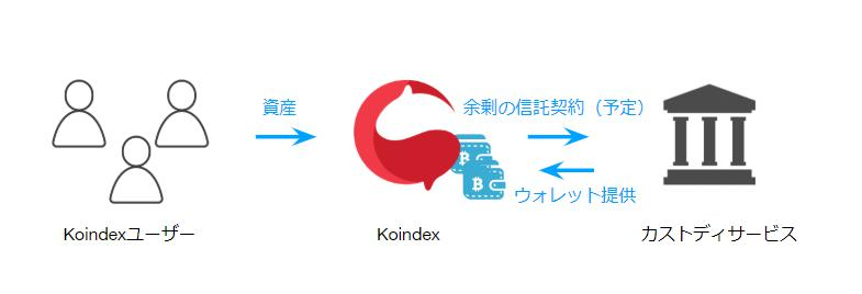 Koindexのカストデイサービス