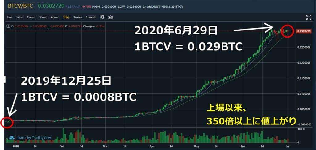 ビットコインボルトチャート_