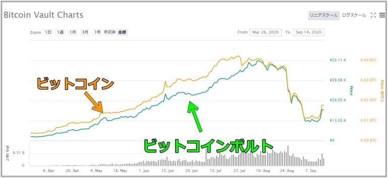 ビットコインボルトとビットコインのチャート