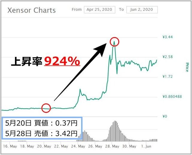 仮想通貨XSRのチャート