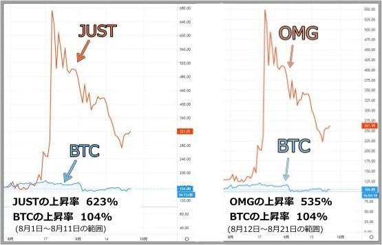 BTCとの比較