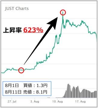 JSTのチャート