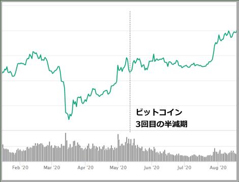 ビットコイン3回目の半減期