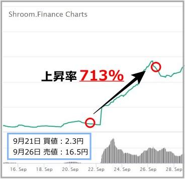 SHROOMのチャート