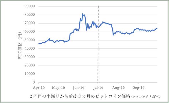 ビットコイン2回目の半減期