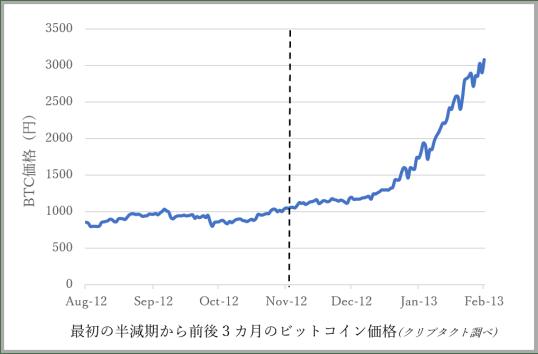 ビットコイン1回目の半減期